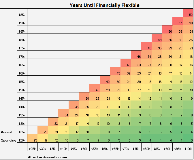 Financial flexibility grid