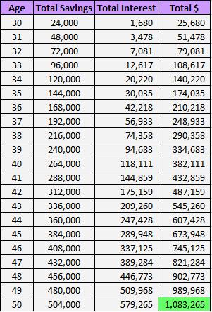 millionDollarAgeMath