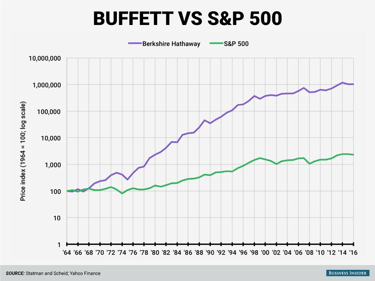 buffett-vs-spx.png