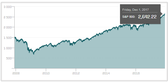 sp500_9years.PNG