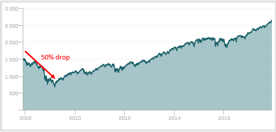 sp500_9years_drop.PNG