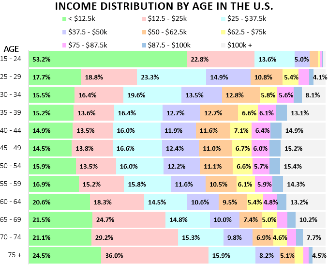 incomeDistributionByAge-3.PNG