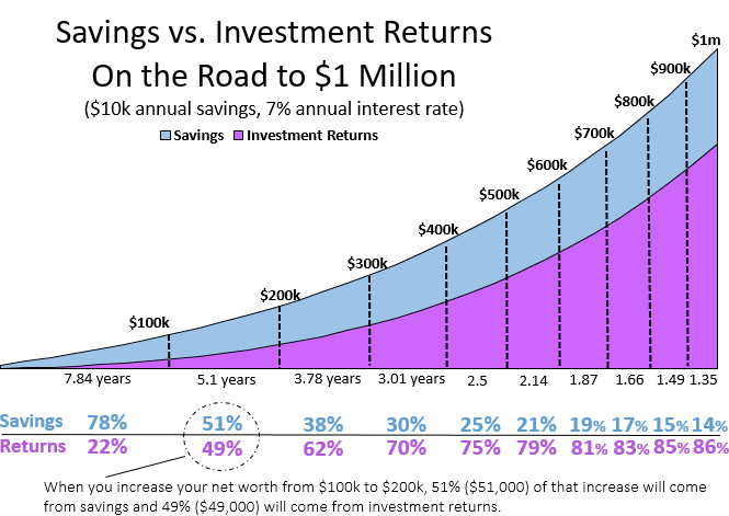 Compound interest example with a chart
