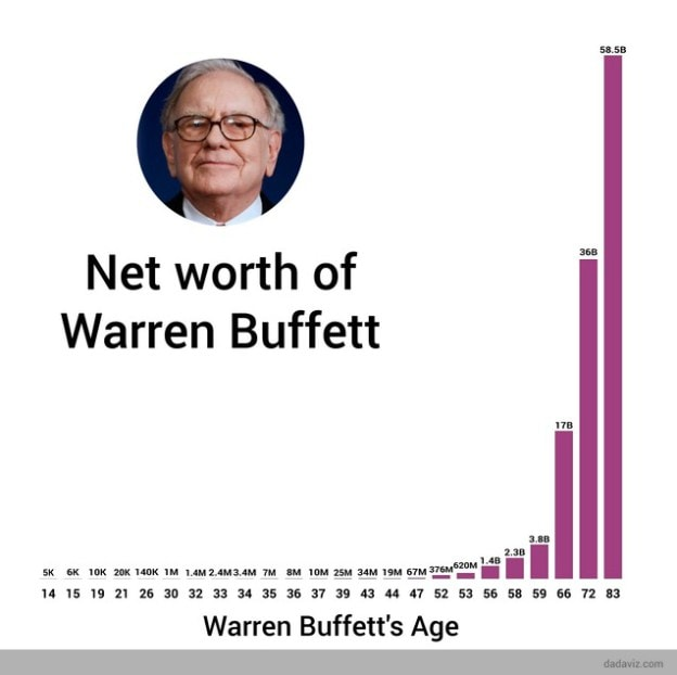 warrenBuffetNetWorth