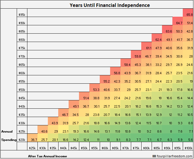 How many years until financial independence?