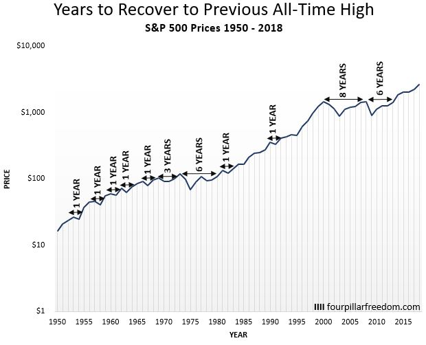 Stock market recovery in years