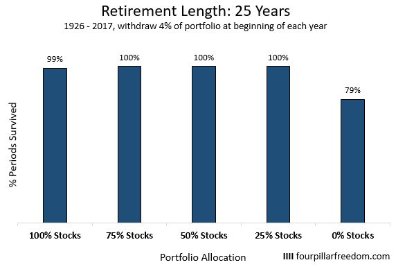 Trinity study for a retirement length of 25 years