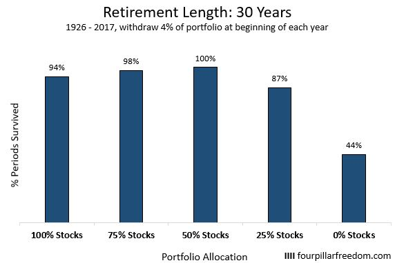 Trinity study for a retirement length of 30 years
