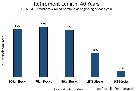 Trinity study for a retirement length of 40 years