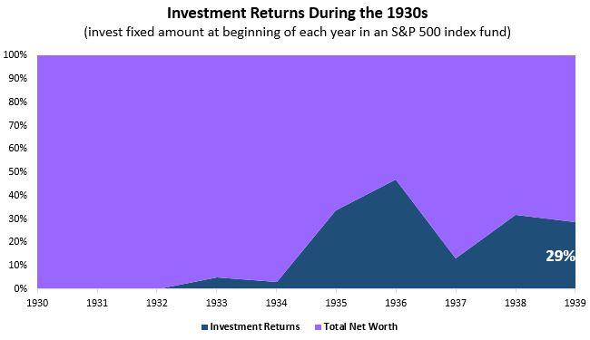 invest1930s.JPG