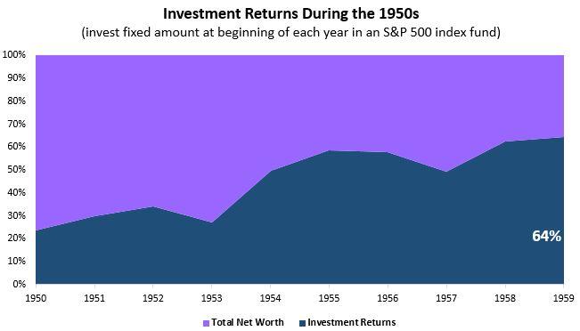 invest1950s