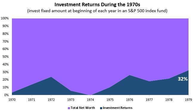 invest1970s