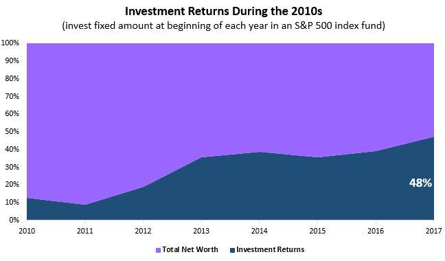 invest2010s