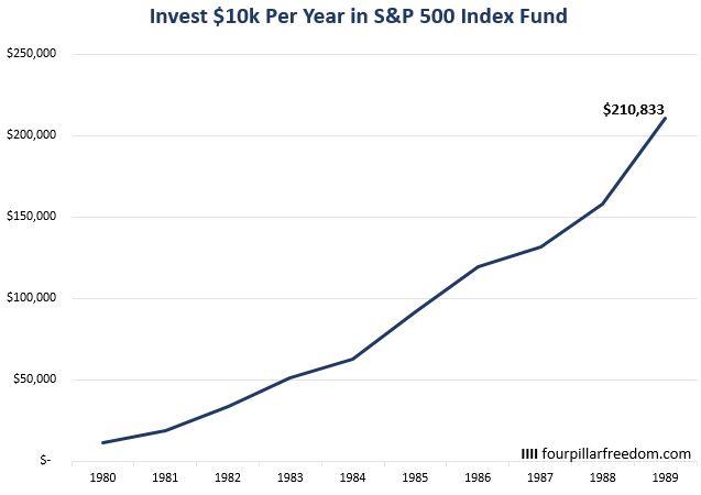 S&P 500 return chart