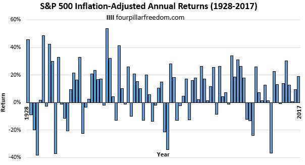 S&P 500 annual returns since 1928