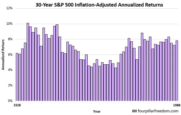 S&P 500 30-year annualized returns
