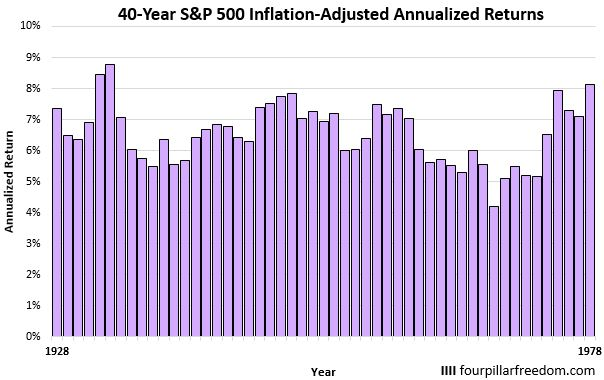 40-year S&P 500 annualized returns
