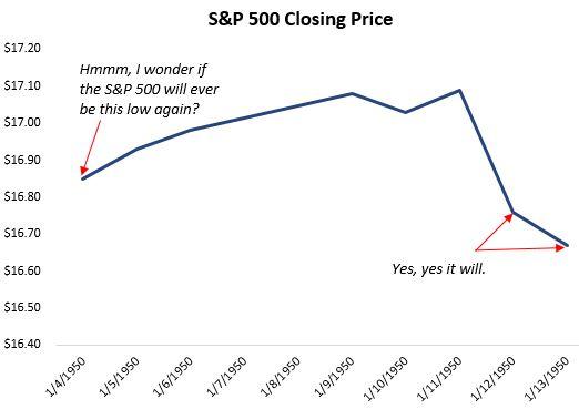 S&P 500 closing price