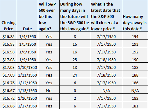 S&P 500 lowest price date