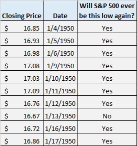 S&P 500 closing prices