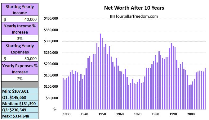 Historical S&P 500 returns