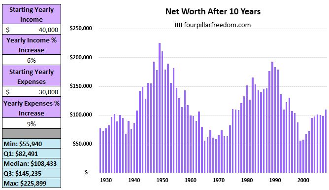 Increasing spending each year example