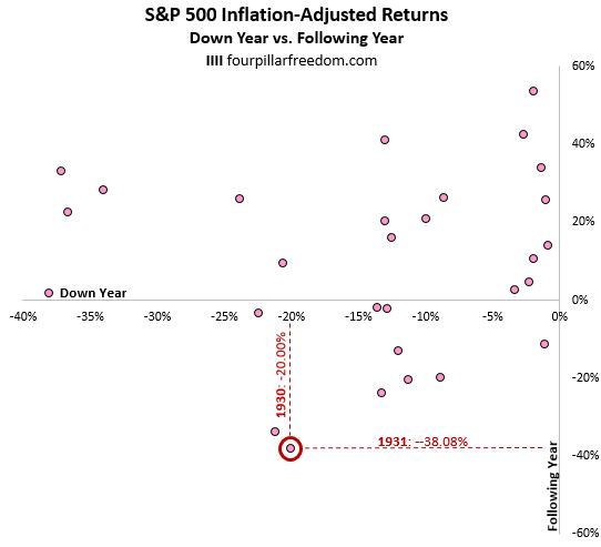 S&P 500 1930 and 1931 returns