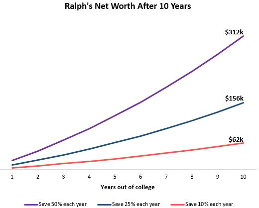 Net worth growth over 10 years