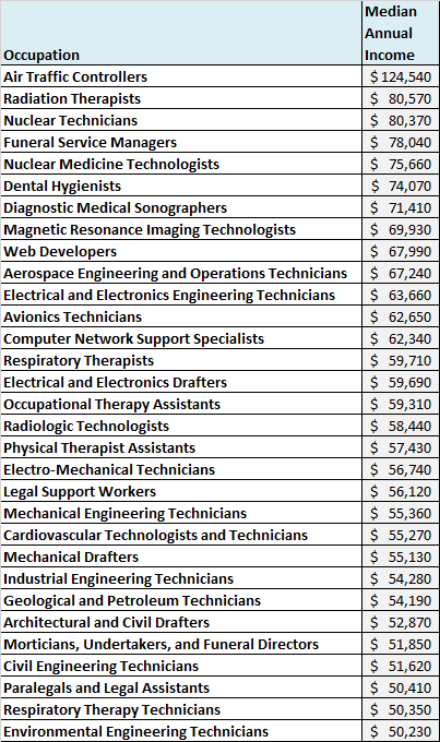 Associate's degrees with highest incomes