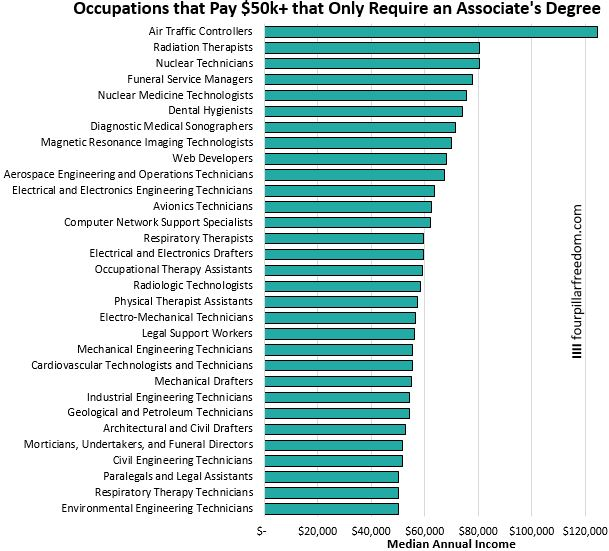 Associates degrees with $50k+ median incomes