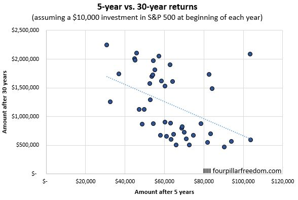 Investment returns for S&P 500 over 30-year periods
