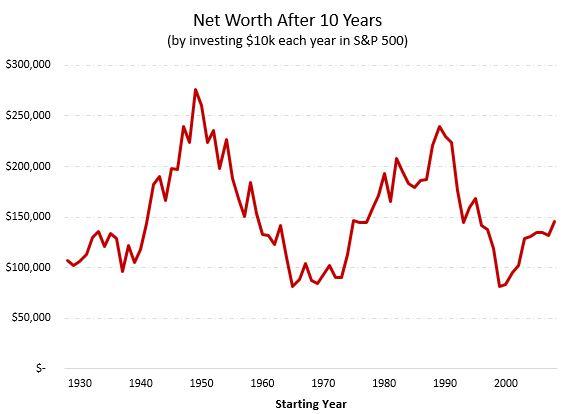 S&P 500 investment returns
