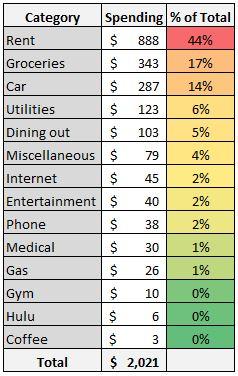 January 2019 expenses for housing