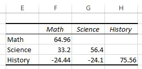 Covariance matrix for a simple dataset in Excel