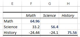 Variance values in a covariance matrix