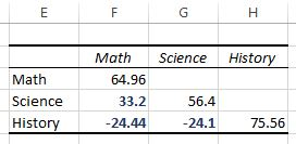 Example of how to interpret a covariance matrix