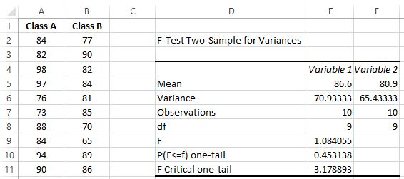 Results of F Test in Excel