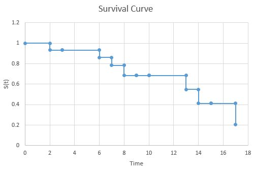 Survival curve end result in Excel