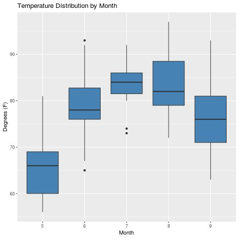 Boxplot using ggplot2 in R