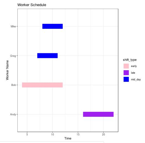 Gantt Chart in R with custom colors in ggplot2