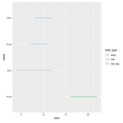 Gantt chart example in R using ggplot2