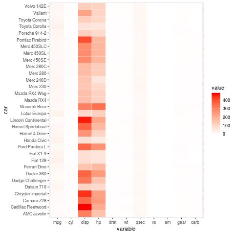 How to Create a Heatmap in R Using ggplot2 - Statology
