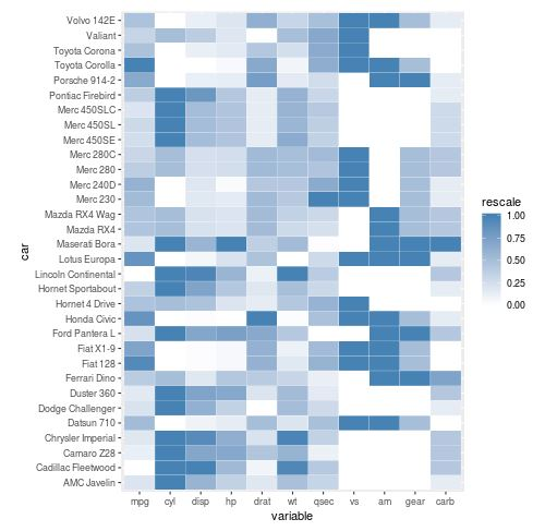 Heatmap in R using ggplot2 and blue color scale