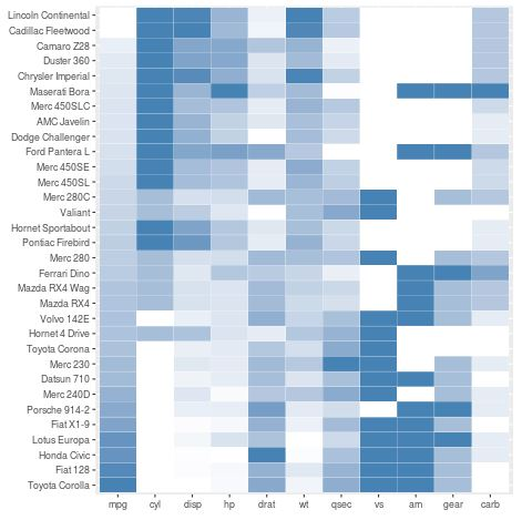 ggplot2 heatmap with no axis labels or legend