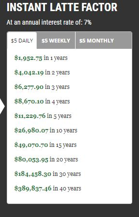 Investing $5 per day from the latte factor for 30 years