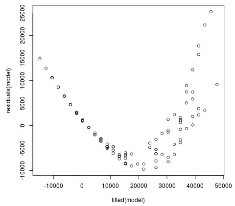 Residual vs fitted plot for linear regression in R