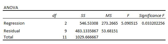 F test in regression analysis output table