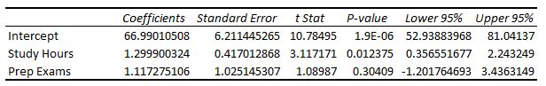 How to interpret the coefficients of a regression table output
