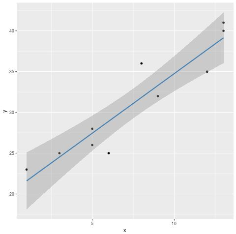Regression line with scatterplot in R