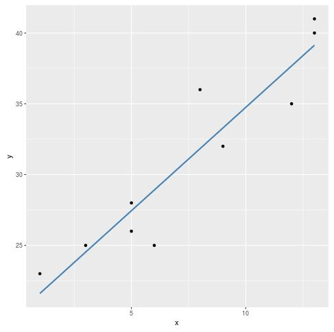 Scatterplot in R with regression line
